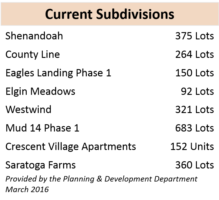 current subdivisions